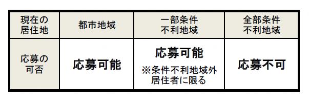 地域要件表.png